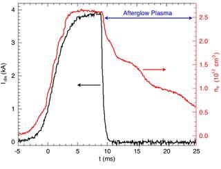 parameter plot