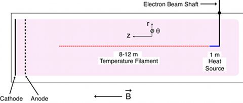 filament geometry
