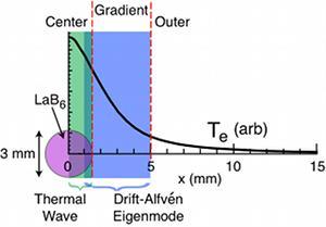 radial filament diagram