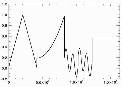 test signal coherent part