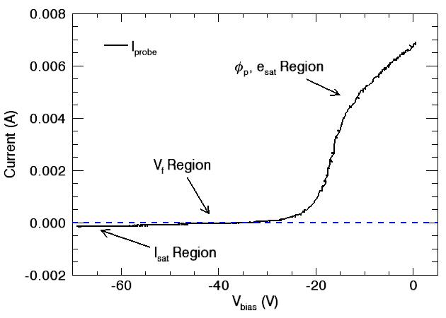 IV trace from langmuir probe