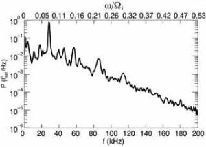 exponential power spectrum