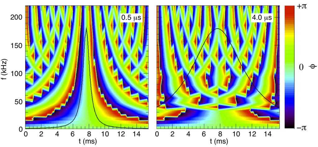 detect lorentzian phase change