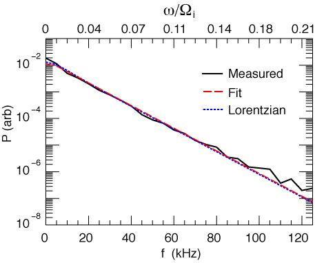 lim edge distorted spectra