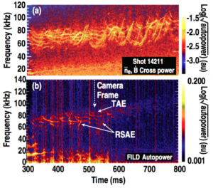 Figure 6. (a) Spectrogram of cross power between a line-averaged electron density measurement ($latex \bar{n}_e}$) and a magnetic coil ($latex \dot{B}$). (b) Spectrogram of autopower from a PMT viewing the Alfven eigenmode loss region of the FILD scintillator. Example TAE and RSAE activity bands are highlighted. A dashed vertical arrow is placed at t = 525 ms to indicate the time at which the frame of figure 4 is acquired.