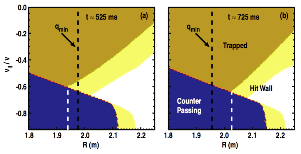 Figure 7. Orbit phase space for ions of energy E = 80 keV on the midplane in shot 142111 at (a) t ≈ 525 ms and (b) t ≈ 725 ms. Regions of trapped, counter-passing, and wall striking orbits are labeled in (b). The dashed black line in each panel indicates the position of qmin and the white dashed line represents the innermost major radius position for which loss orbits exist.