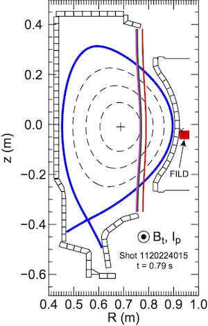 FIG. 4. Magnetic equilibrium from shot 1120224015 at t = 0.79 s. The FILD detector is shown, and the ×-symbol indicates the position of the aperture. The three vertical lines represent resonance locations of the injected ion cyclotron resonance heating power (80.0, 80.5, and 78.0 MHz from smaller to larger major radius, where the 80.0 and 80.5 MHz resonances are separated by ≈ 1 cm and may appear to be a single resonance).