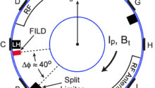 FIG. 6. Top view of the tokamak indicating the ports (A-K, there is no I-port) and the toroidal layout along the outer wall. The toroidal separation, ∆φ, between the FILD and the nearest limiter is shown.