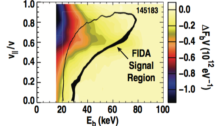 "FIG. 24. Difference in the beam ion distribution, FbV between the 4xPueschel case and the classical case in shot 145183. The contour labeled ""FIDA Signal Region"" represents the approximate boundary of the 0.08% contribution range of the FIDA phase space weighting shown in Fig. 3."