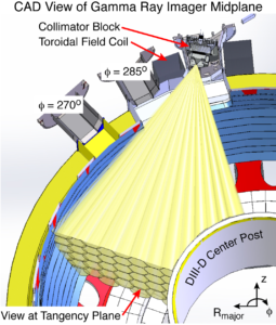 FIG. 3. CAD view of the gamma ray imager as installed in DIII-D. The horizontal slice is taken at the midplane of the gamma ray imager view.