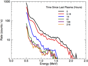 FIG. 8. Energy spectrum of gamma rays measured as a function of time following the last plasma shot before an extended break in plasma operations.