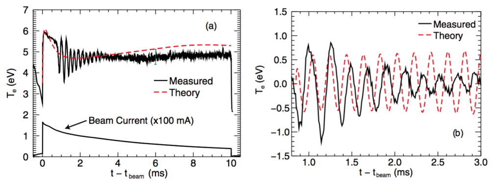 Figure 1: Time evolution of electron temperature, Te, at a position 224 cm axially away from the beam source at the filament center. (a) Development over the full beam-pulse. (b) The spontaneous coherent thermal oscillation over a 2.2 ms interval. Solid curves are experimental measurements and dashed curves are predictions of the transport code. The code result in (a) does not include a driven thermal wave, while in (b) a modulation at 5.1 kHz is included. The bottom trace in (a) is the injected beam current.