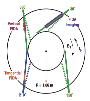 Fig. 1: Schematic top view of DIII-D displaying the neutral beam layout. The injection geometries of all eight neutral beams (which originate from the low-field side) are shown with respect to the standard toroidal magnetic field, BT, and plasma current, Ip, directions. The angles listed for each beam indicate their toroidal position. Beams depicted by solid (dashed) lines are commonly referred to as tangential (perpendicular) sources. Three FIDA systems are highlighted according to which neutral beam is viewed.