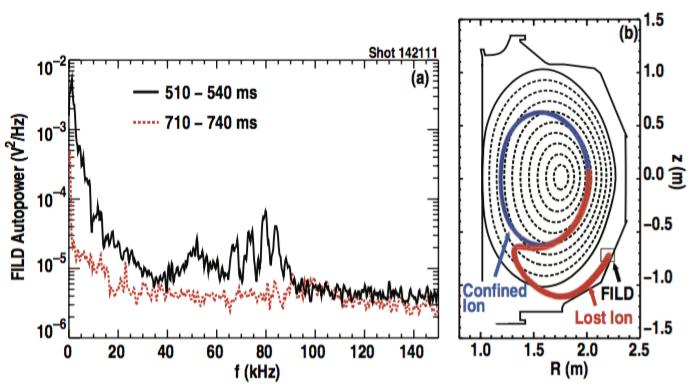 Fig. 6: Energetic ion loss results from DIII-D discharge 142111. (a) Autopower spectrum from the FILD PMT signal averaged over 510 ≤ t ≤ 540 ms (solid black) and 710 ≤ t ≤ 740 ms (dotted red). (b) Trajectory of a confined ion orbit (blue trace) that leads to the observed loss orbit (red trace). The loss orbit is reconstructed based on FILD camera data at t = 570 ms and a region corresponding to the FILD position is indicated by the labeled square. Ion orbit properties are: Eo = 75keV, v∥/v = 0.707 (45◦ pitch angle).