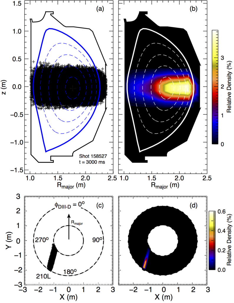 Fig. 2: Modeled deposition profile of DIII-D neutral beam 210L at t = 3000 ms in shot 158,527. The Rz-projection of 120, 000 neutrals is shown as (a) individual particles and (b) a contour highlighting the relative density (the total of all the elements in this display equal 100%) across the plasma. Top views of this data are also provided with (c) individual markers and (d) density contour.