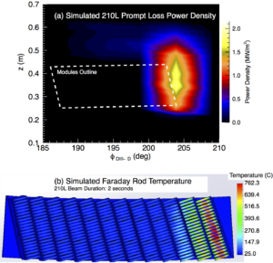 Fig. 7: (a) Simulated power density across the helicon antenna installation due to prompt losses from the 210L neutral beam in shot 164,468 at t = 3401 ms. The dashed white line is an outline of the measured location of the helicon modules. (b) Simulated temperature of the helicon Faraday rods after two seconds of sustained incident power as shown in panel (a).