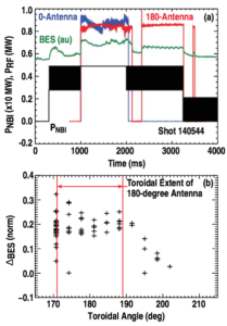 Figure 11. (a) BES (ch. 32) time trace compared to fast wave antenna and neutral beam injected powers in shot 140544. (b) Normalized change in the BES signal, ∆BES, as a function of the toroidal position where the sightline terminates (RFaraday =2.379m).