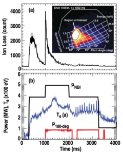 Figure 7. (a) Time evolution of the average FILD camera count within a region of interest as indicated by the inset. (b) Injected power from the neutral beams and 180-degree antenna along with edge electron temperature.