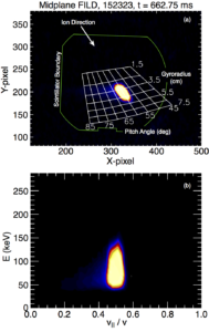 FIG. 2: (a) Camera frame from the midplane FILD with an overlay of the strike map, scintillator outline, and approaching ion direction shown. (b) Resulting energy/pitch phase space grid obtained by converting the mapped frame of panel (a).