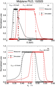 FIG. 4: (a) Normalized loss profiles through the center of the loss spots for a full energy ($latex E_{full} = 80.9$ keV) and half energy ($latex E_{half} = 37.8$ keV) prompt loss scenario. (b) Normalized loss profiles through the specified beam energies for the scenarios of panel (a). Simulated profiles are given by the -*- traces.