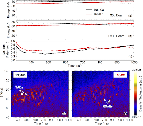Fig. 3: Comparison of shots using time-variable beam energy to alter beam ion instabilities. Energies from the co-current tangential beams identified as (a) 30L and (b) 330L. (c) Ratio of the measured neutron rate over the TRANSP-calculated classically expected rate. Cross-power of line-integrated electron density fluctuations from shots (d) 166400 and (e) 166401.