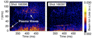 Figure 2: Turning off Troublesome Waves: Spectrograms of measured beam ion loss. Both plasma shots feature the same total beam power, but the shot shown on the right utilizes a beam voltage program that greatly reduces the amplitude of coherent plasma waves. Adapted from D.C. Pace, et al., Nucl. Fusion 57, 014001 (2017).